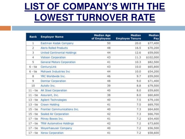 the causes and effects of employee turnover on economic performance For these reasons, companies focus on retention strategies  identify the effect of  employee compensation on employee turnover among  motivation and lecturer  performance at economics faculty at some private colleges in kediri.