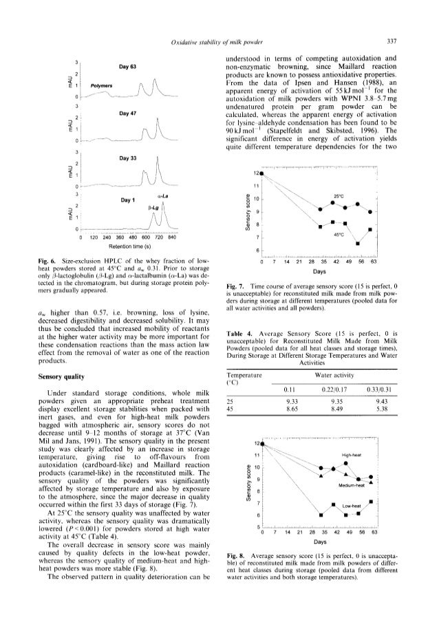effect of heat on milk pdf