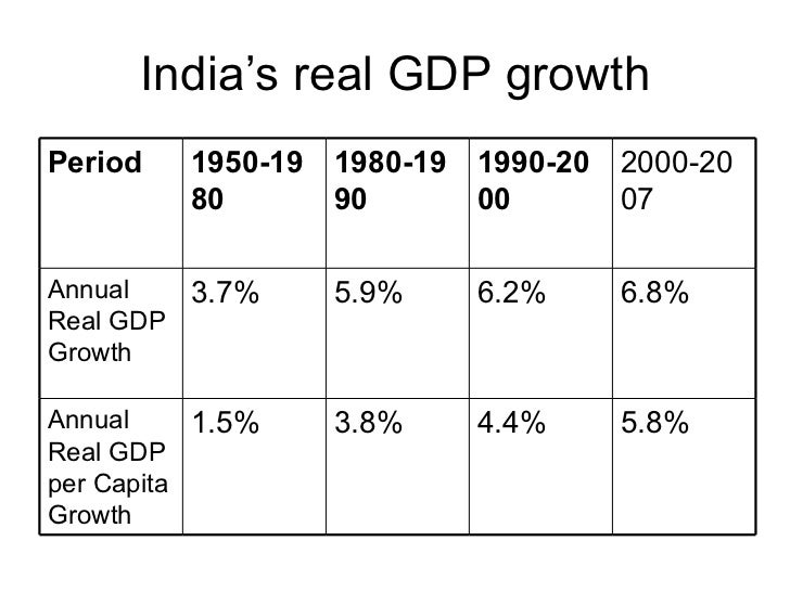 is inflation good for indian economy