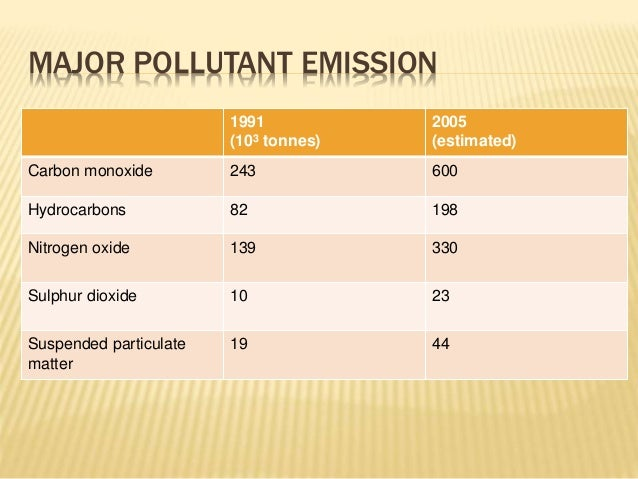 air pollution and its effects on human health pdf