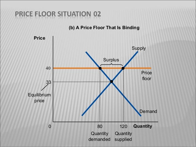 21; 22. (b) A Price Floor That Is ...