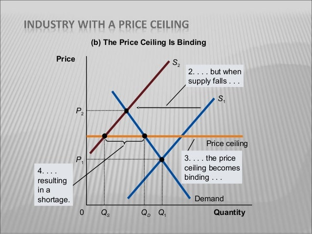 differentiate between a price ceiling and A price ceiling is the maximum price that can be charged for anitem you can charge any price equal to or lower than the ceilinga price floor is the minimum price that can be charged for an itemyou can charge any price equal to or greater than the ceiling.
