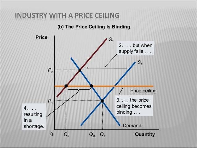 Price Ceiling P1 Demand 0 Q1 Qty; 9.