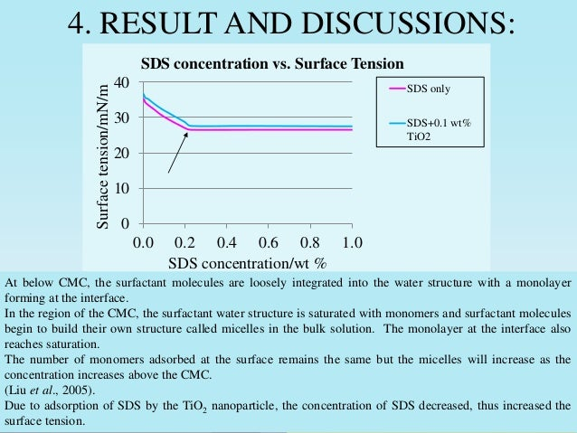 Effect of temperature and SDS concentration on cell membranes of beet root cell