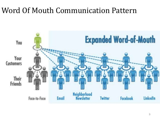 effect of word of mouth on