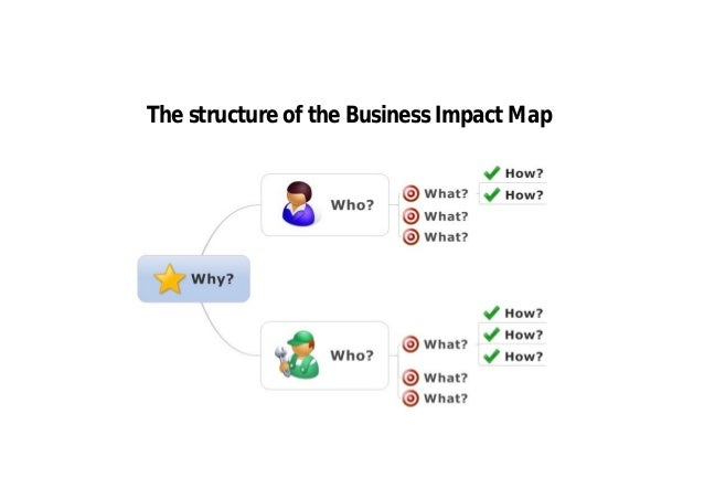 Why Impact Mapping? Why Business Impact Mapping?