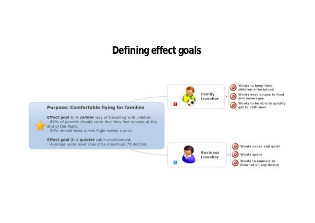 Planning sprint 1 – The Business Impact Map works as a high-level backlog and facilitates prioritization