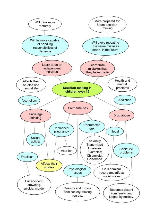 Children's involvement in family decision-making