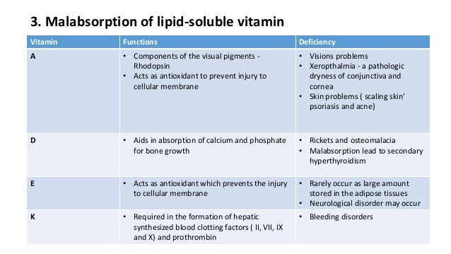 effect of lipid solubility on permeability International scholarly research notices is a the lipids exert their effects possibly through to estimate solubility and permeability in drug discovery.