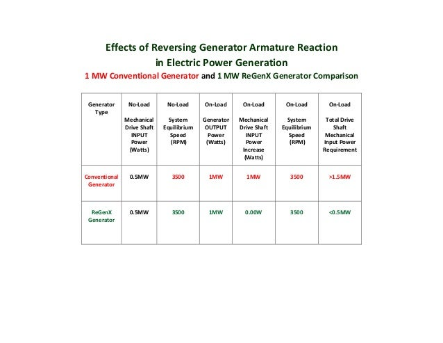Effects of Reversing Generator Armature Reaction for