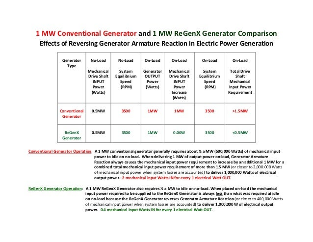 Effects of Reversing Generator Armature Reaction in Electric Power Ge…