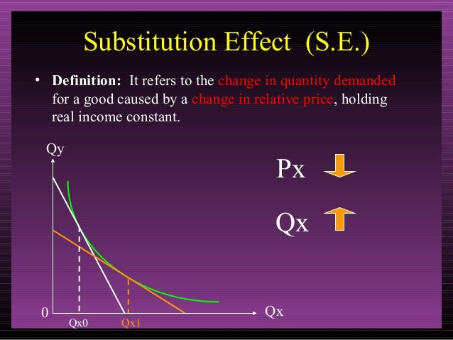 Superb Substitution Effect Definition