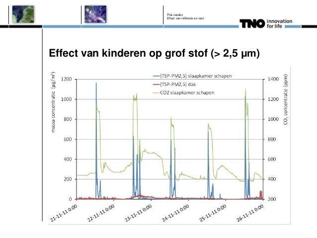 Effect van infiltratie en ventilatiesysteem