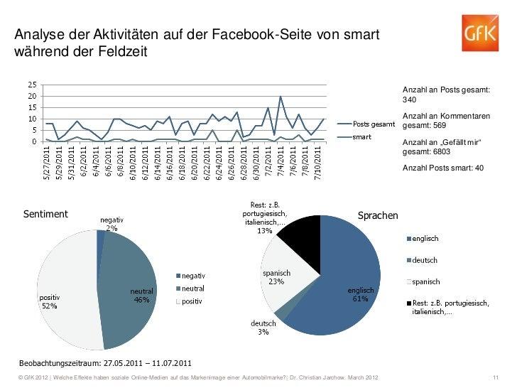 Analyse der Aktivitäten auf der Facebook-Seite von smartwährend der Feldzeit                                              ...