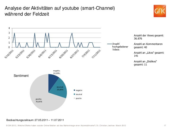 Analyse der Aktivitäten auf youtube (smart-Channel)während der Feldzeit                                                   ...