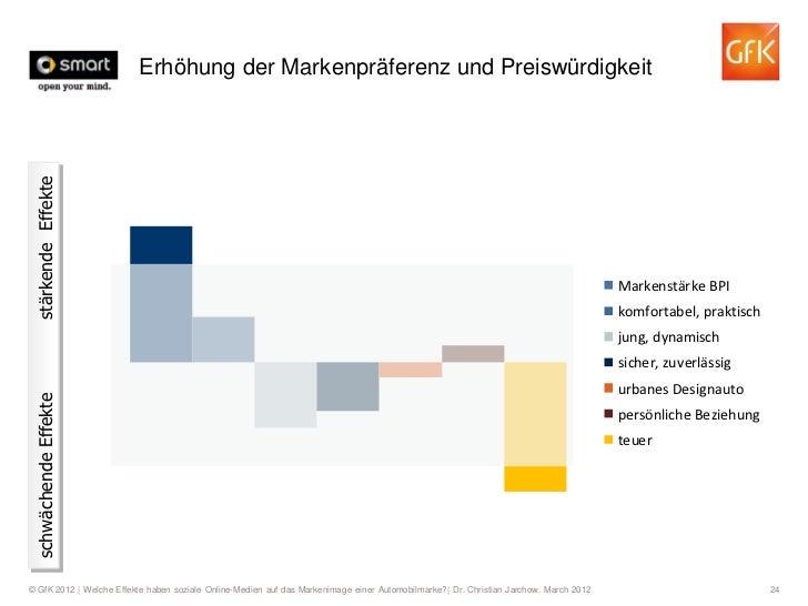 Erhöhung der Markenpräferenz und Preiswürdigkeit stärkende Effekte                                                        ...