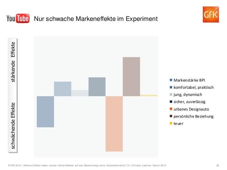 Nur schwache Markeneffekte im Experiment stärkende Effekte                                                                ...