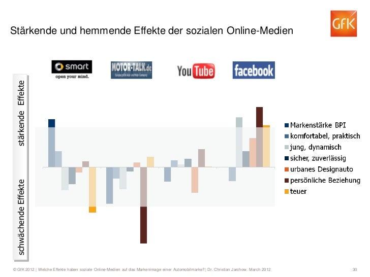 Stärkende und hemmende Effekte der sozialen Online-Medien stärkende Effekte schwächende Effekte© GfK 2012   Welche Effekte...