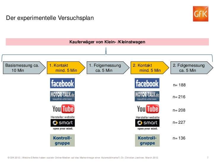 Der experimentelle Versuchsplan                                                       Kauferwäger von Klein- /Kleinstwagen...