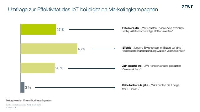 Umfrage zur Effektivität des IoT bei digitalen Marketingkampagnen © www.twt.de Quelle: emarketer.com, 2nd Watch Studie 201...