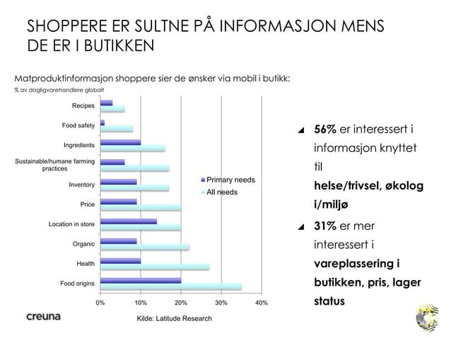 SHOPPERE ER SULTNE PÅ INFORMASJON MENSDE ER I BUTIKKEN 56% er interessert iinformasjon knyttettilhelse/trivsel, økologi/m...