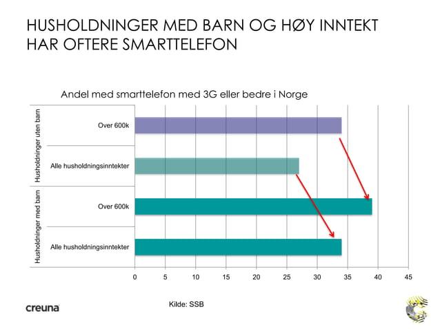 HUSHOLDNINGER MED BARN OG HØY INNTEKTHAR OFTERE SMARTTELEFON0 5 10 15 20 25 30 35 40 45Alle husholdningsinntekterOver 600k...