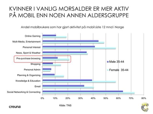 KVINNER I VANLIG MORSALDER ER MER AKTIVPÅ MOBIL ENN NOEN ANNEN ALDERSGRUPPE0% 10% 20% 30% 40% 50% 60% 70% 80%Social Networ...