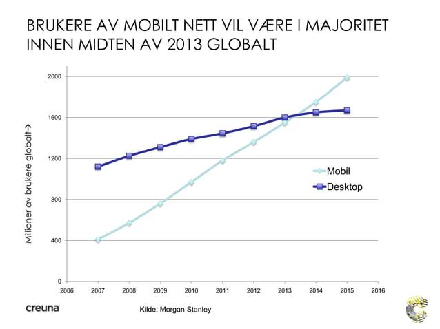 BRUKERE AV MOBILT NETT VIL VÆRE I MAJORITETINNEN MIDTEN AV 2013 GLOBALTMillioneravbrukereglobalt04008001200160020002006 2...