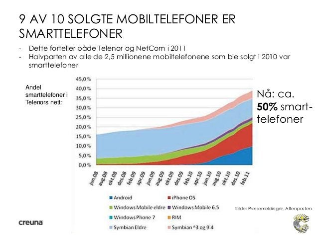 9 AV 10 SOLGTE MOBILTELEFONER ERSMARTTELEFONER- Dette forteller både Telenor og NetCom i 2011- Halvparten av alle de 2,5 m...