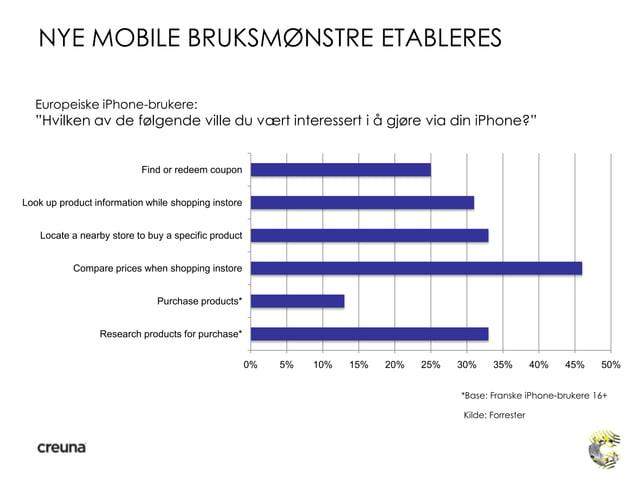 """*Base: Franske iPhone-brukere 16+Kilde: ForresterEuropeiske iPhone-brukere:""""Hvilken av de følgende ville du vært interesse..."""