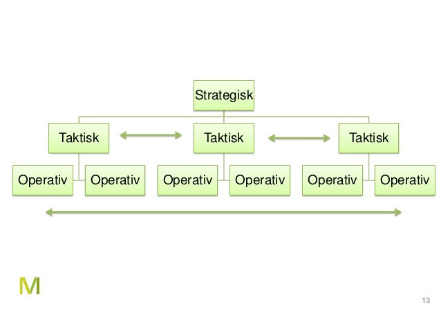 13 Strategisk Taktisk Operativ Operativ Taktisk Operativ Operativ Taktisk Operativ Operativ