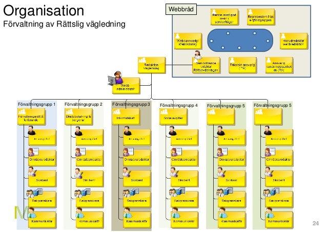 24 Organisation Förvaltning av Rättslig vägledning Förvaltningsgrupp 1 Förvaltningsgrupp 2 Förvaltningsgrupp 3 Förvaltning...