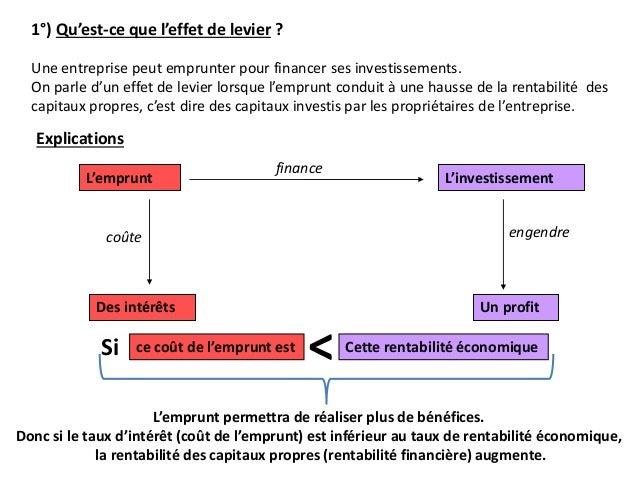 L'emprunt coûte finance Un profitDes intérêts L'investissement engendre 1°) Qu'est-ce que l'effet de levier ? Une entrepri...