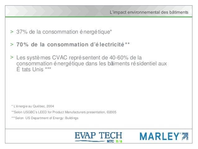 L'impact environnemental des bâtiments > 37% de la consommation énergétique* > 70% de la consommation d'é lectricité ** > ...