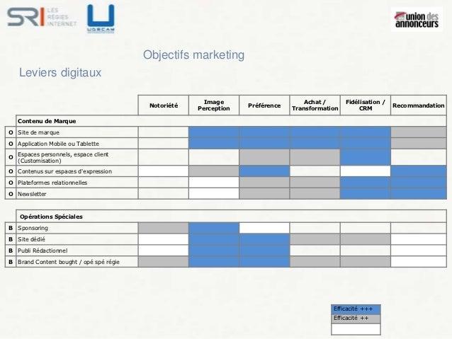 Objectifs marketing    Leviers digitaux                                                        Image                      ...