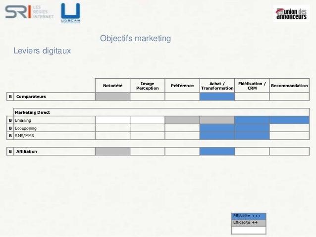 Objectifs marketing    Leviers digitaux                                     Image                       Achat /      Fidél...