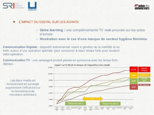 L'IMPACT DU DIGITAL SUR LES ACHATS                         – 3ème learning : une complémentarité TV /web prouvée sur les a...