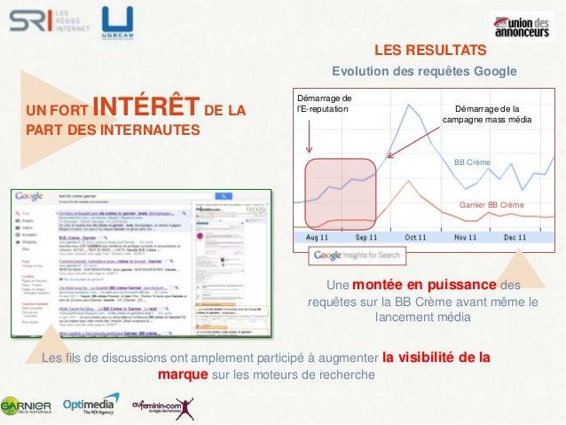 LES RESULTATS E-RÉPUTATION :                       Résultats sur la marque         Garnier LE POINT DE DEPART             ...