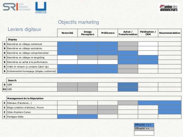 Objectifs marketing   Leviers digitaux                                          Image                       Achat /      F...