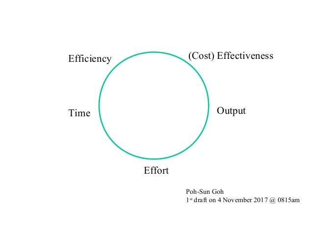 Efficiency (Cost) Effectiveness Time Output Effort Poh-Sun Goh 1st draft on 4 November 2017 @ 0815am