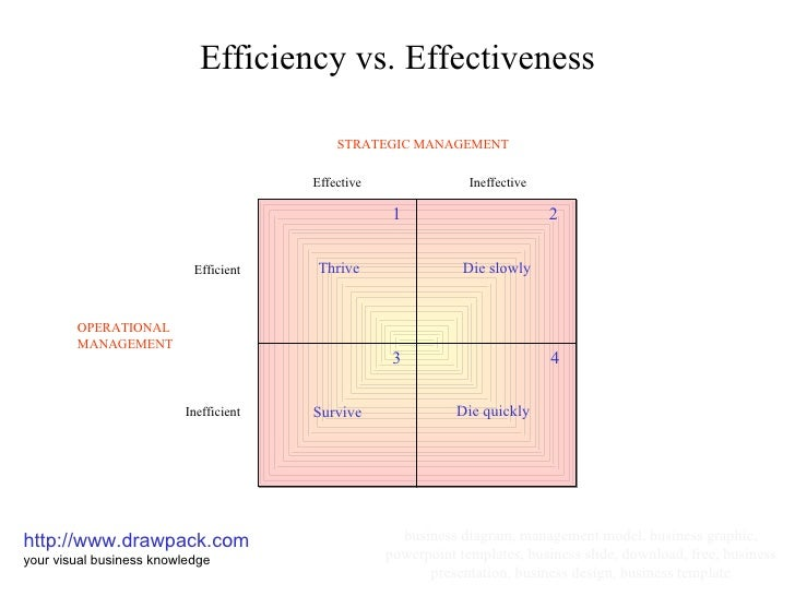 Efficiency vs effectiveness - Smart gardening small steps for an efficient activity ...