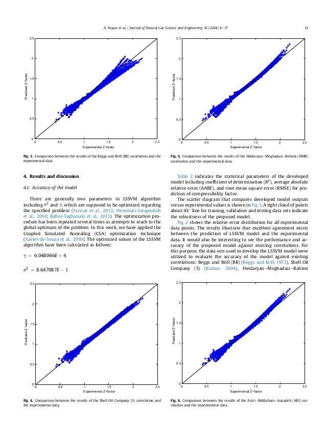 Efficient estimation of natural gas compressibility factor