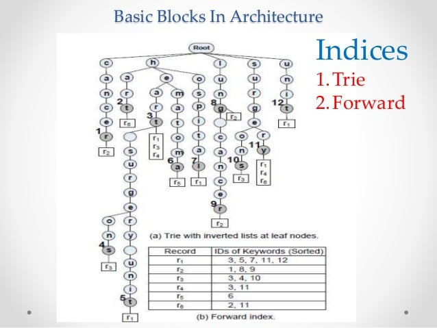 Basic Blocks In Architecture Indices 1.Trie 2.Forward