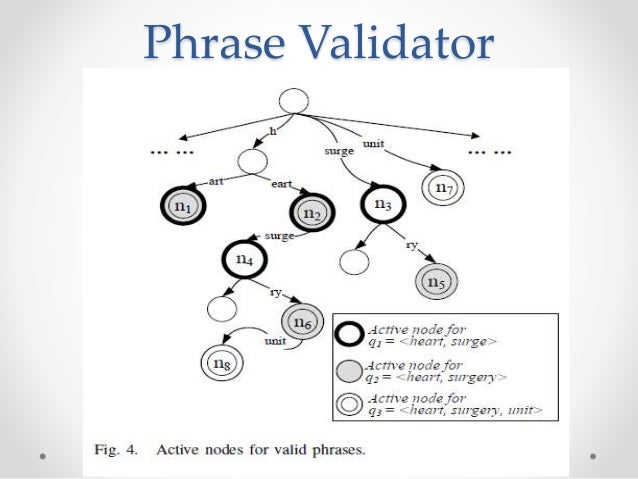 Phrase Validator