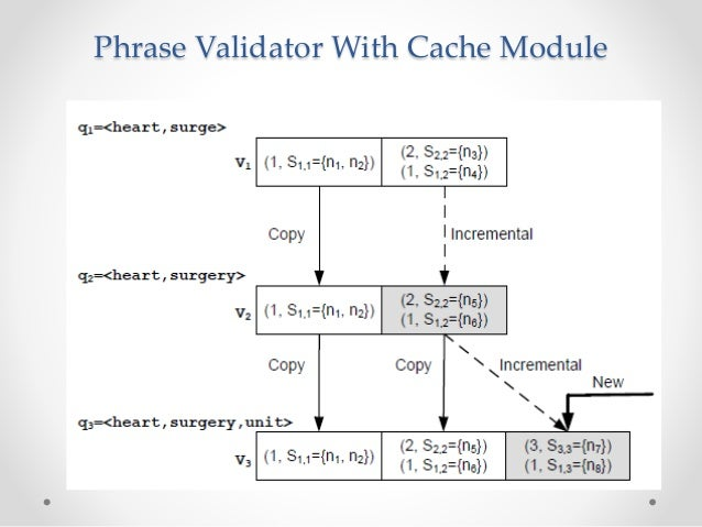 Phrase Validator With Cache Module