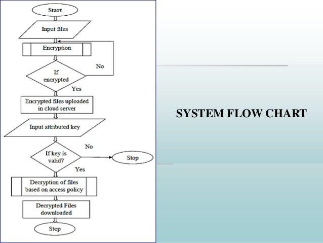 secure data access in cloud computing pdf