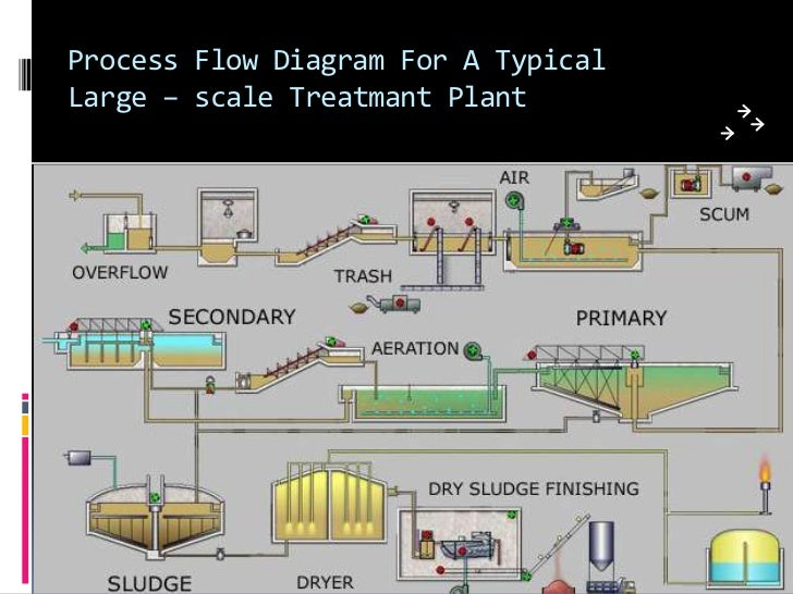 Efflunt Treatment Plant Ppt