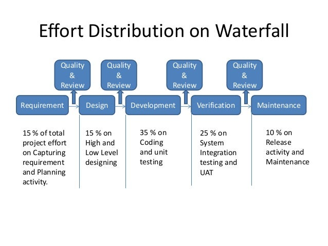 Effort distribution on waterfall and agile for Waterfall design phase