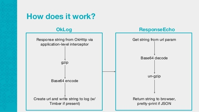 Effortless network response logging on Android
