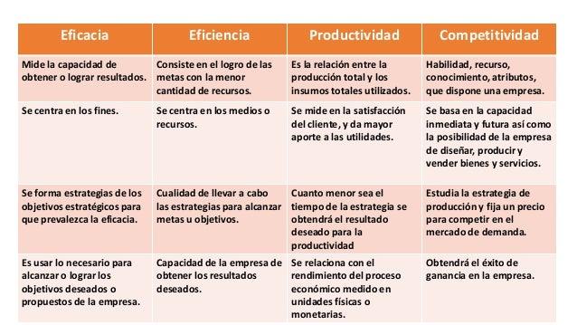 Eficacia Eficiencia Productividad Y Competitividad En La Organización